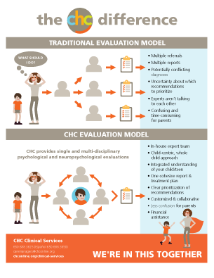 CHC Clinical Services infographic